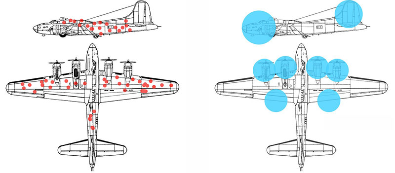 Survivorship bias - Abraham Wald planes